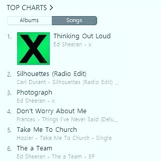 New single 2 in the Belgian singersongwriter iTunes chart Letshellip